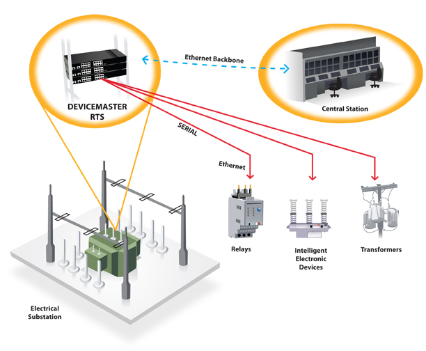 DeviceMasterRTS Ethernetbackbone - Smart Grid Direct Monitoring and Control for Multiple Substations