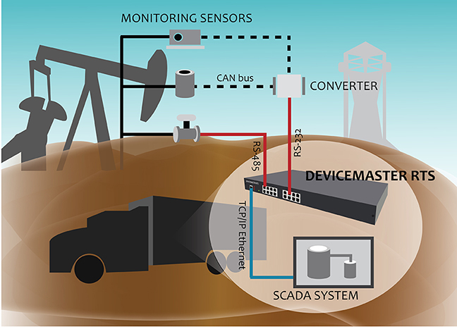 Hydraulic Fracturing - COMTROL Corp