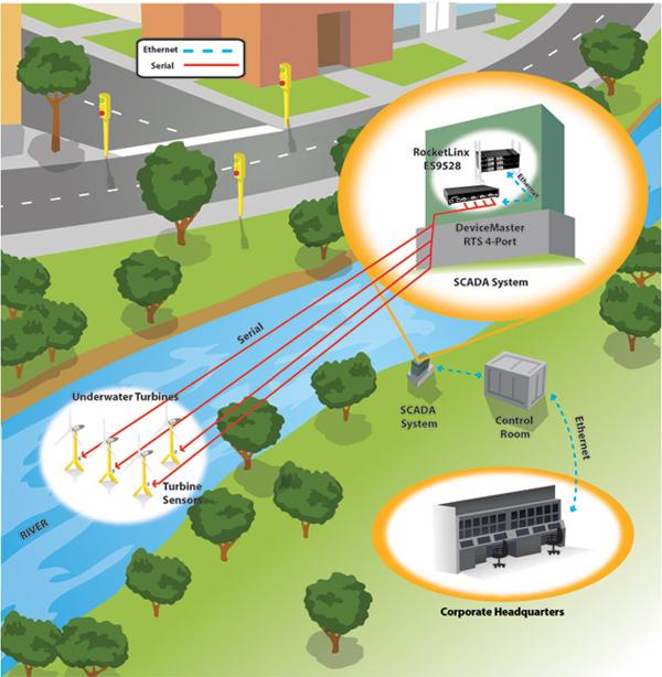 Hydropower zoom - Comtrol's DeviceMaster RTS Facilitates Hydropower SCADA System Communication