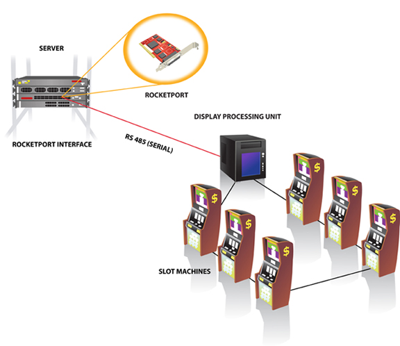 SerialLegacy zoom - Enabling Network Communication in the Gaming Industry