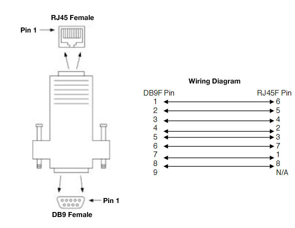 Db9f To Rj45 Adapter Kit  4 Piece