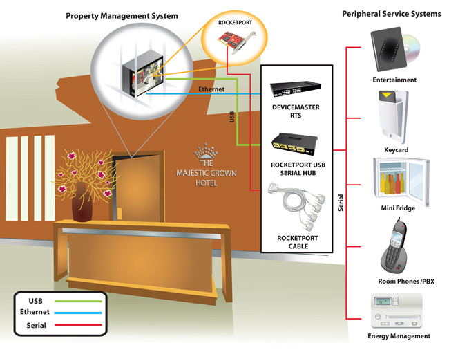 Hotel Final post - Hotel Property Management and Peripheral Systems Integration