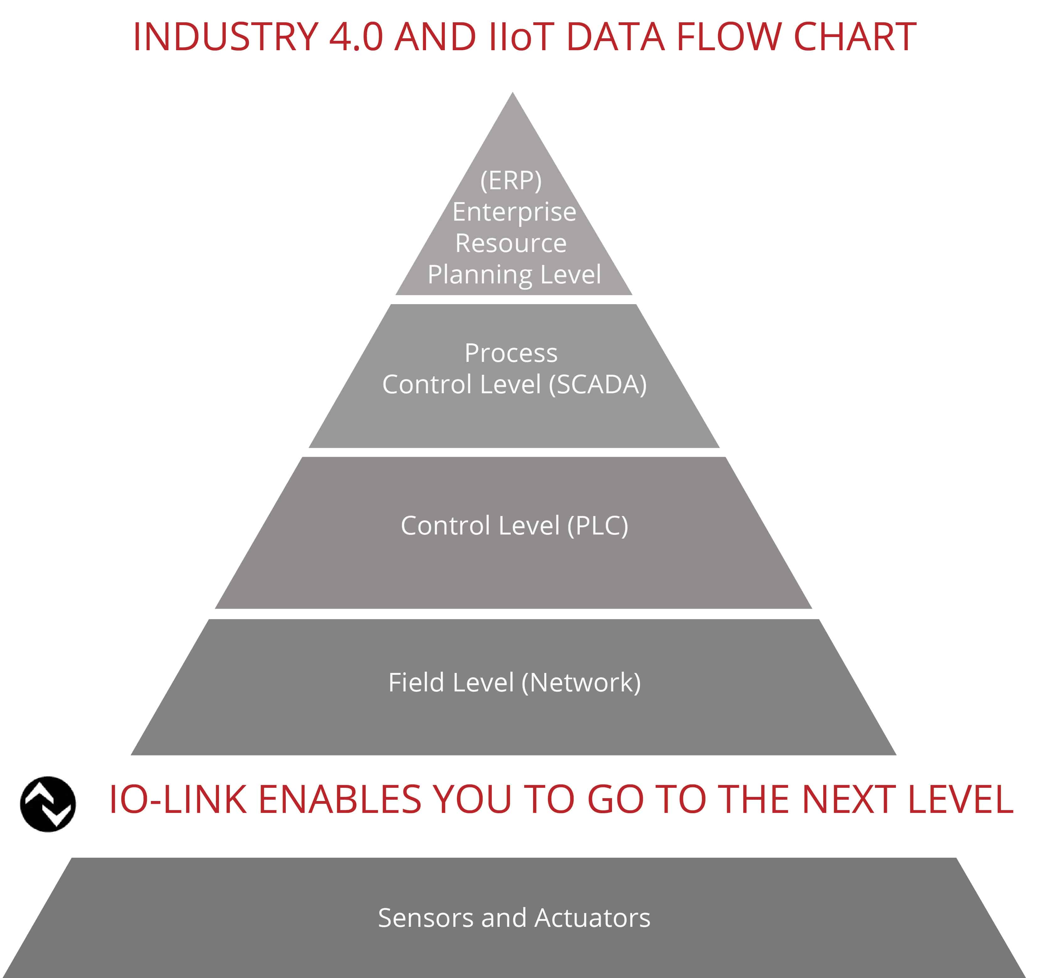 Industrie 4.0 Flow Chart grey web1 - IO-Link Masters Enable Industry 4.0 and IIoT
