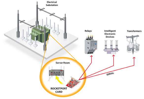 Electrical Substation Data Collection And Control together with Power Distribution In Industries furthermore Substation Dc Auxiliary Supply Battery And Charger Applications also Article 329 Abb Secures Saudi Contract moreover DC Traction Power Substation. on switchgear equipment in substation