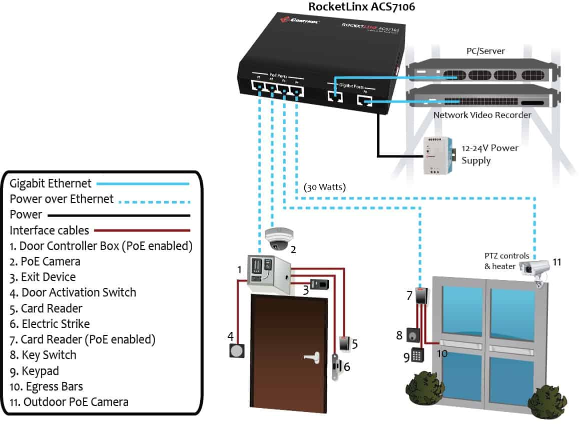 Comtrol Corp Rocketport Devicemaster Rocketlinx Wiring Diagram For Poe Camera Get Free Image About Access Control Ul294