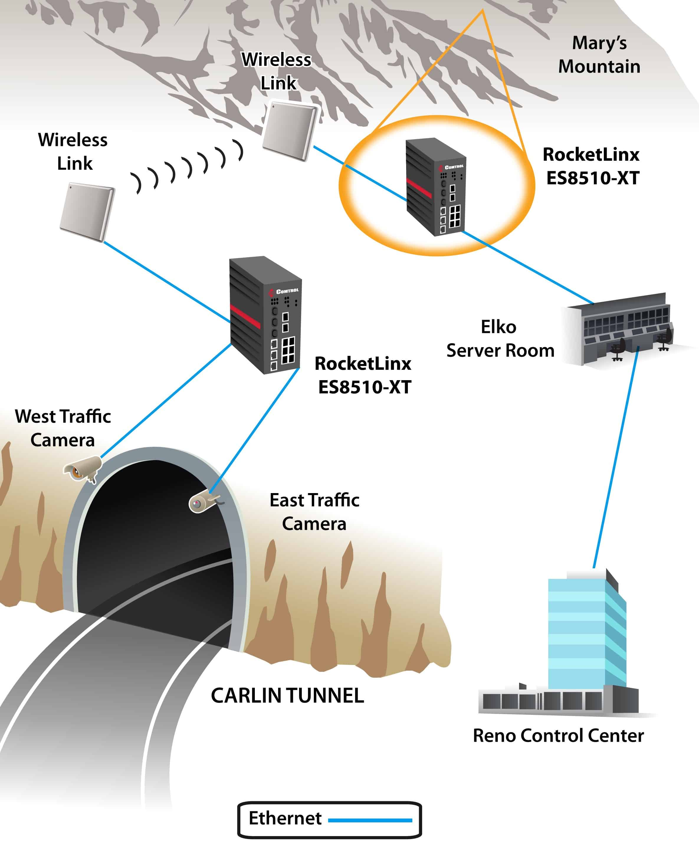 CarlinTunnel - Traffic Monitoring System Communication for Nevada D.O.T.
