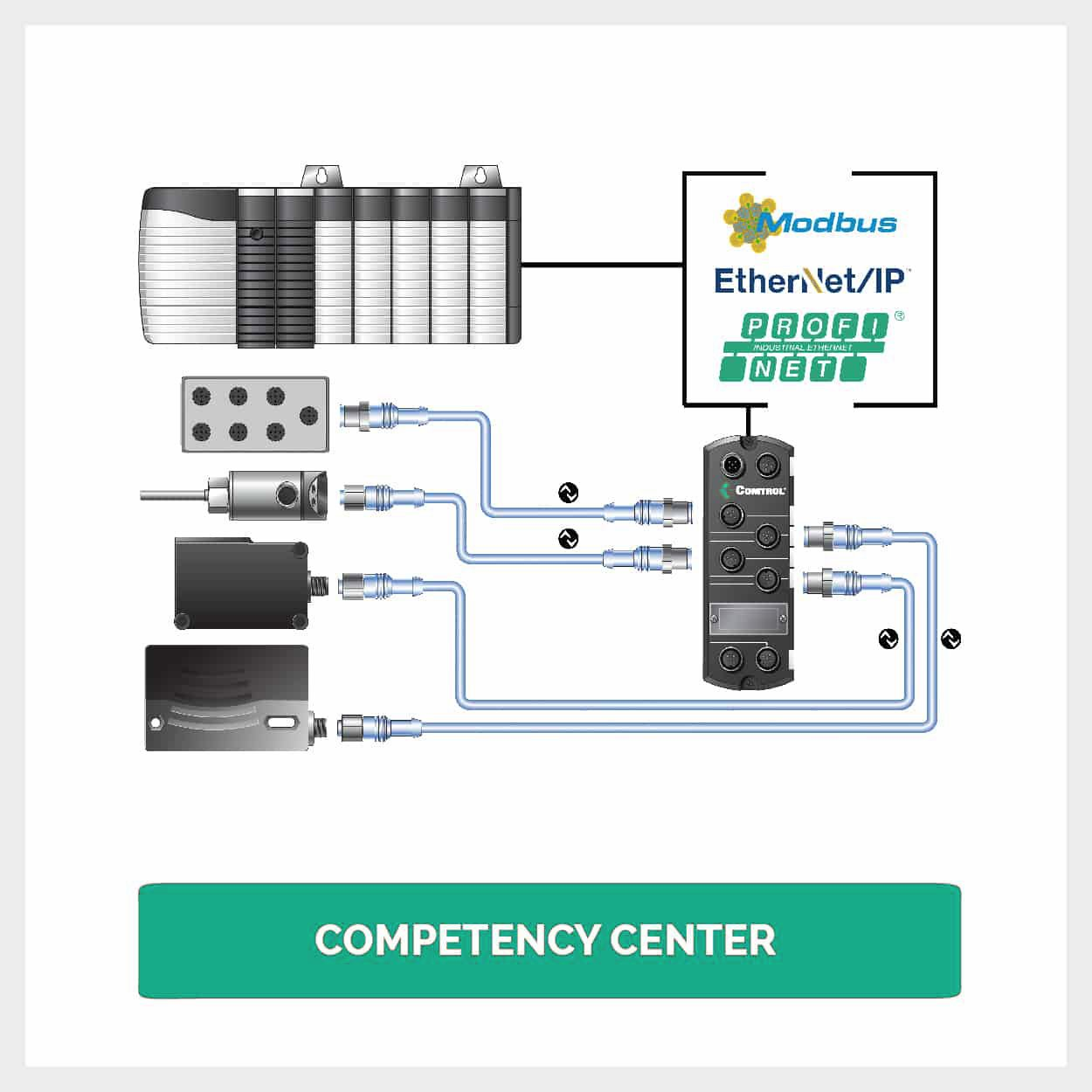 Competency Center2 - IO-Link Master Gateway Modbus TCP