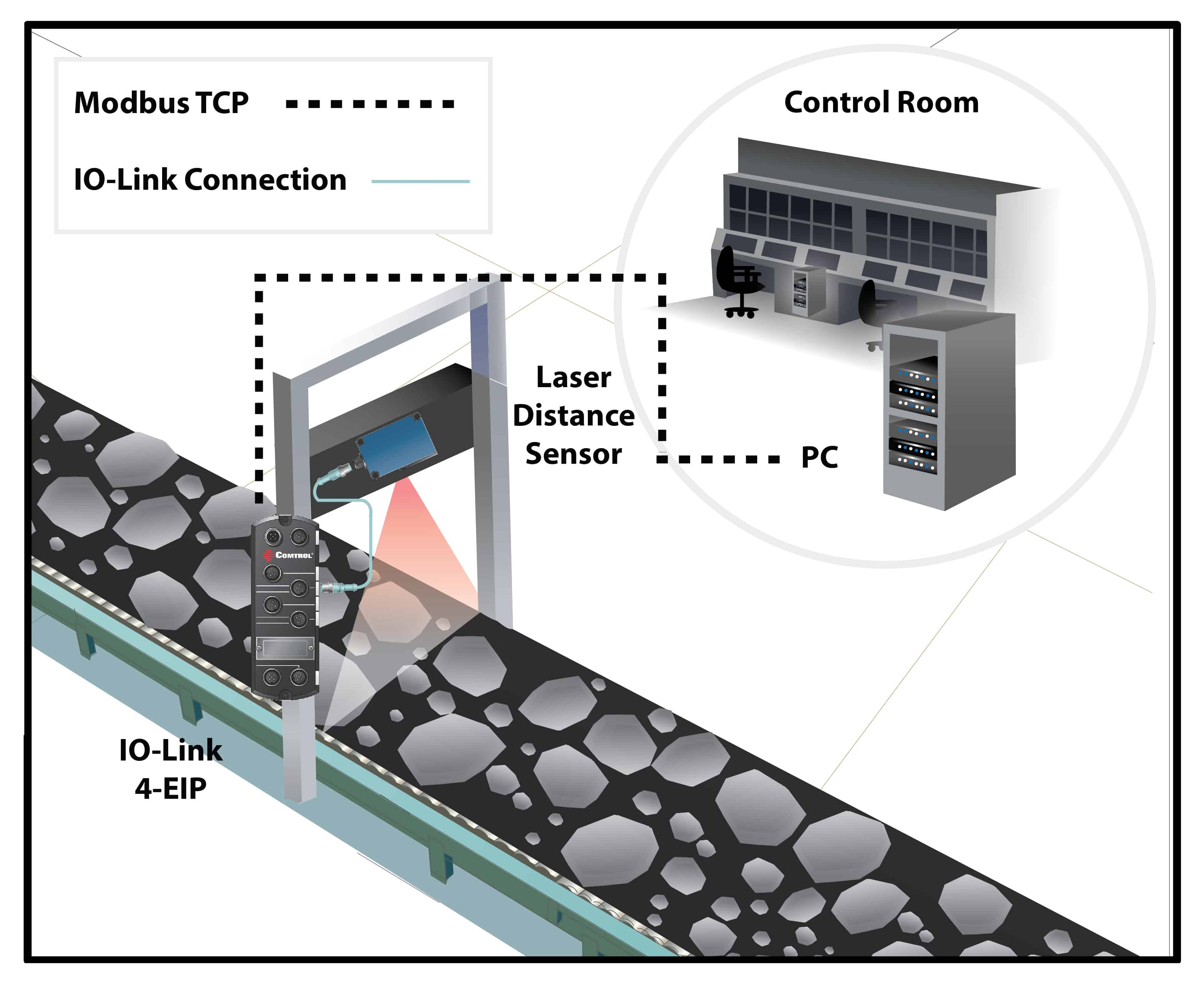 Conveyor Line - Mining Application Using IO-Link Master and PC