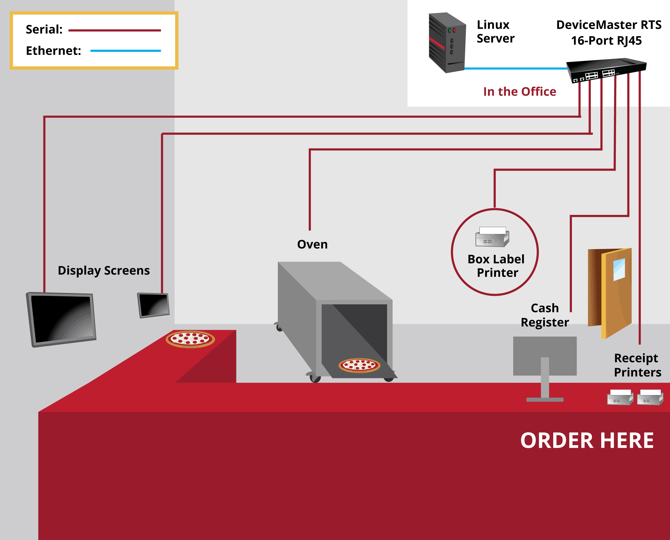DeviceMaster Enables Legacy Devices for Pizza Chain