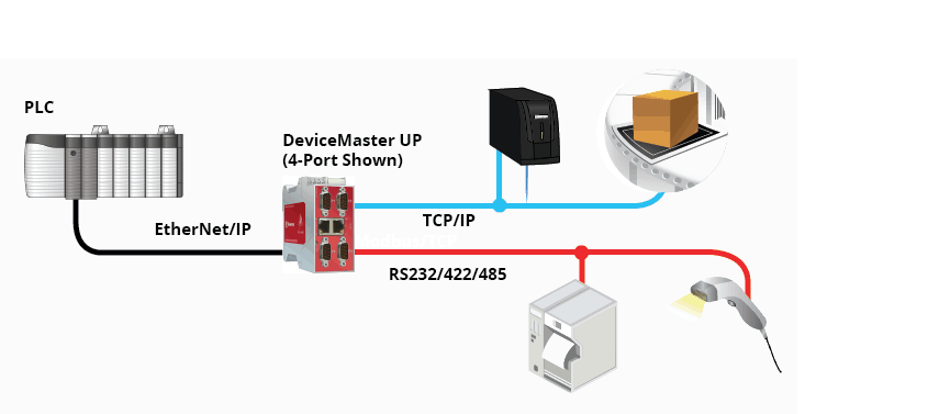 DeviceMaster UP EtherNetIP Diagram