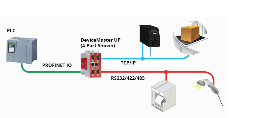 DeviceMaster UP PROFINET IO Diagram