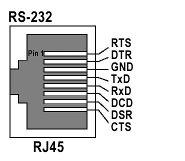 rs232 to rj45 diagram comtrol rocketport 16 port rs 232 rack mount interface  comtrol rocketport 16 port rs 232